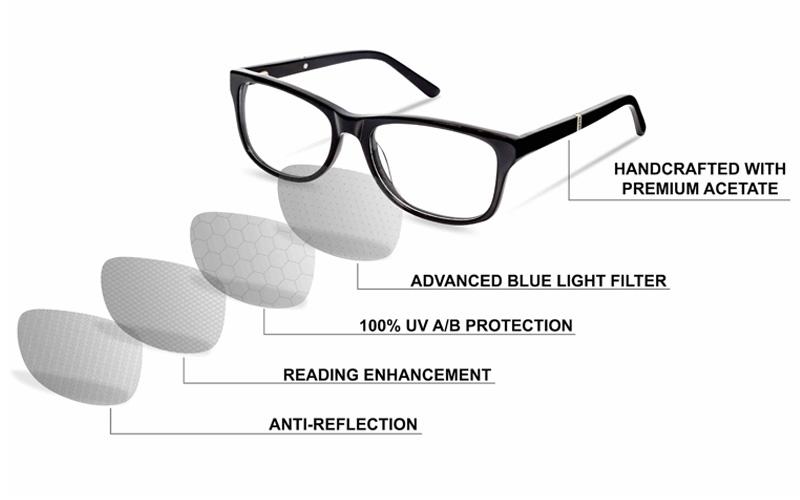Exyra Blue Light Blocking Glasses Technology
