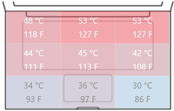 MSI Heat Performan Analysis